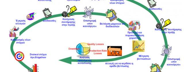 Σύστημα Ολικής Παραγωγικής Συντήρησης (TPMv.1.0-mnf), εξειδικευμένο σε manufacturing process,  2012, Noέμβριος