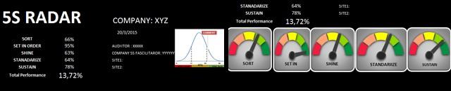 Πρότυπη μεθοδολογία αξιολόγησης συστήματος 5S μέσα από ΚPI's και οπτική απεικονίση,  2015, Ιούλιος