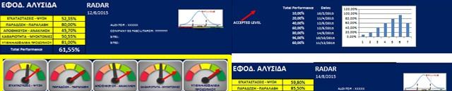Σύστημα αξιολόγησης  εφοδιαστικής αλυσίδας σχετικά με την ποιότητα ( supply chain quality radar), 2015, Οκτώβριος